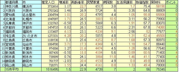 %e7%9c%8c%e5%88%a5%e3%83%a9%e3%83%b3%e3%82%ad%e3%83%b3%e3%82%b0